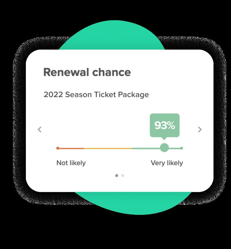 Sales Programs Renewal Score